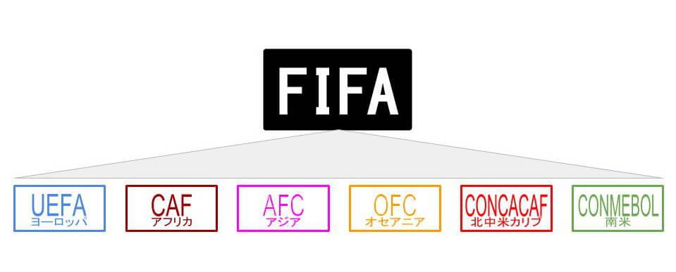 FIFAとUEFA・CAF・AFC・OFC・CONCACAF・CONMEBOLの関係性