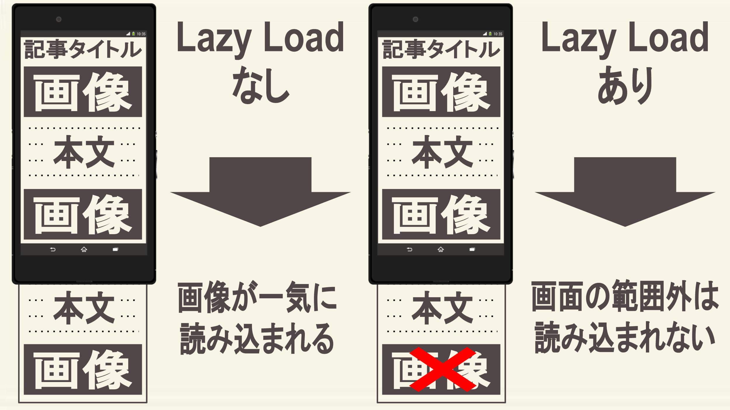 Lazy Loadの仕組み