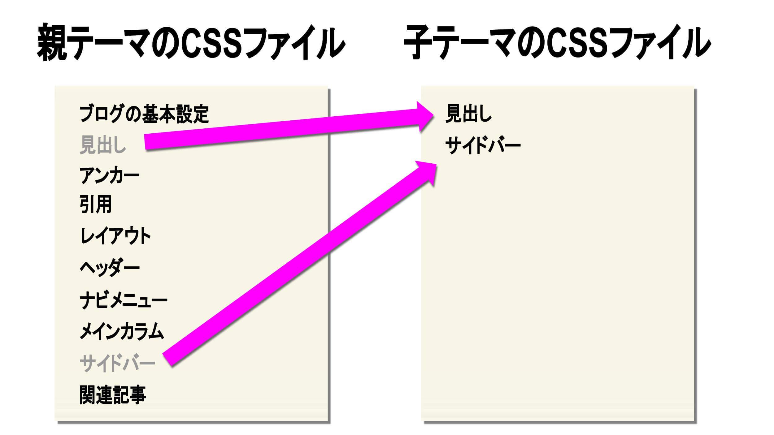 CSSファイルの親テーマと子テーマの関係性