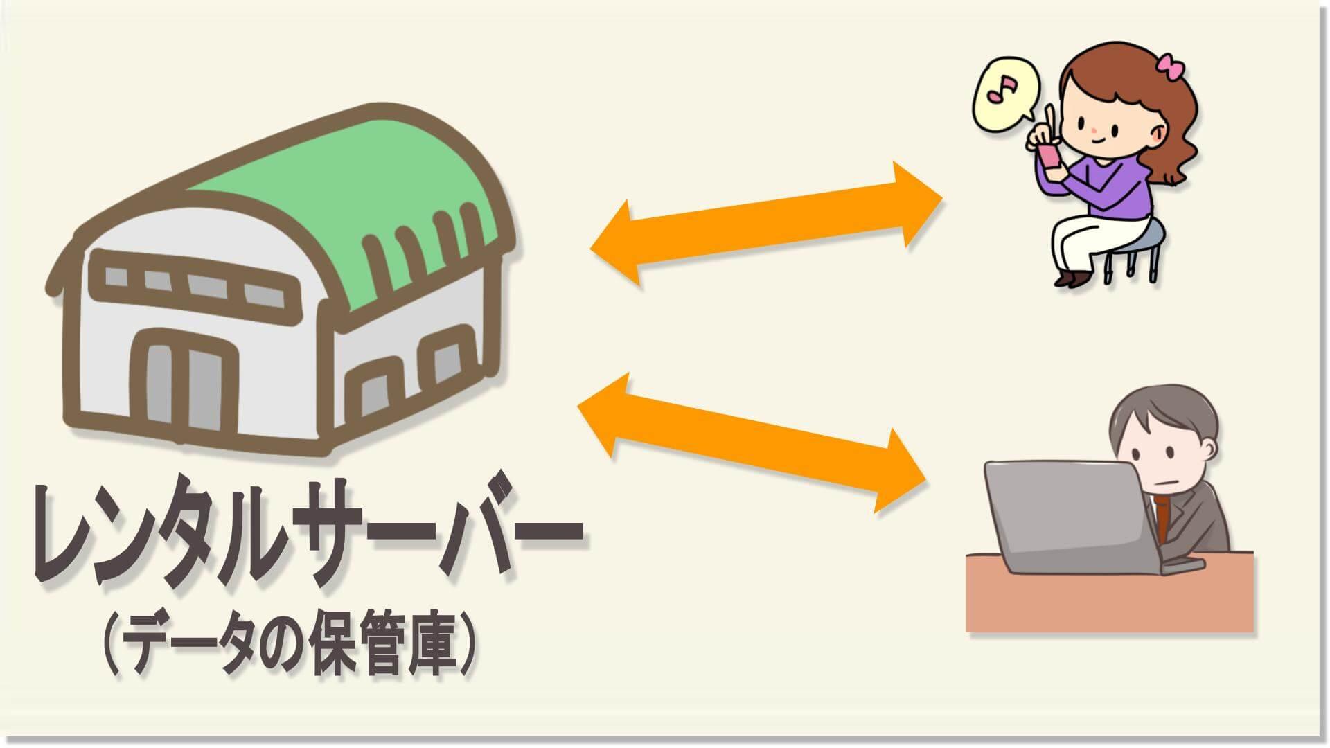 レンタルサーバーとユーザーのイラスト