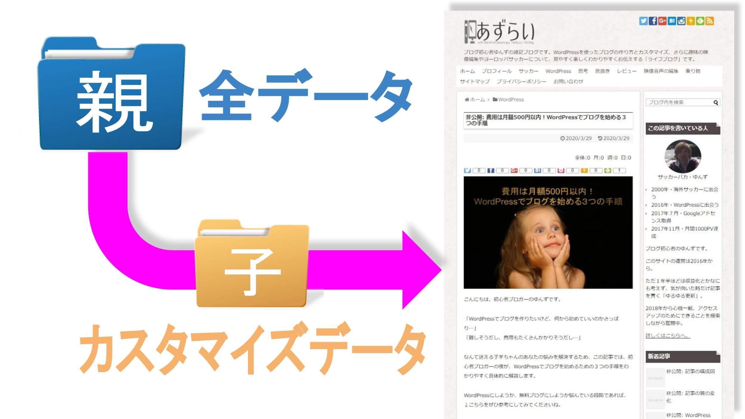 Webサイト表示時の親テーマと子テーマの関係性