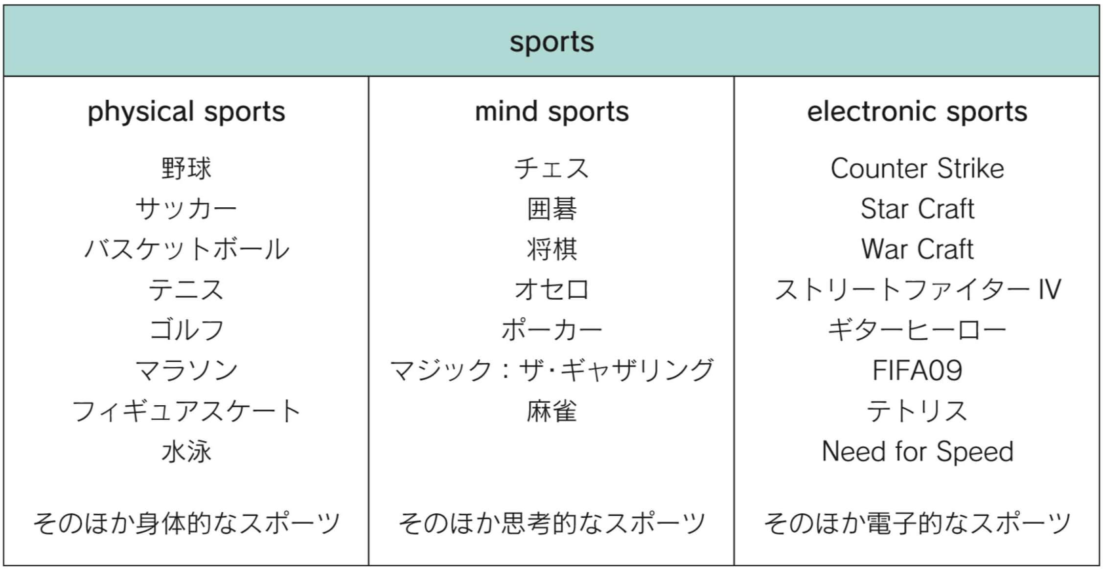 デジタルゲームの教科書 HD無料公開版-スポーツの3分類