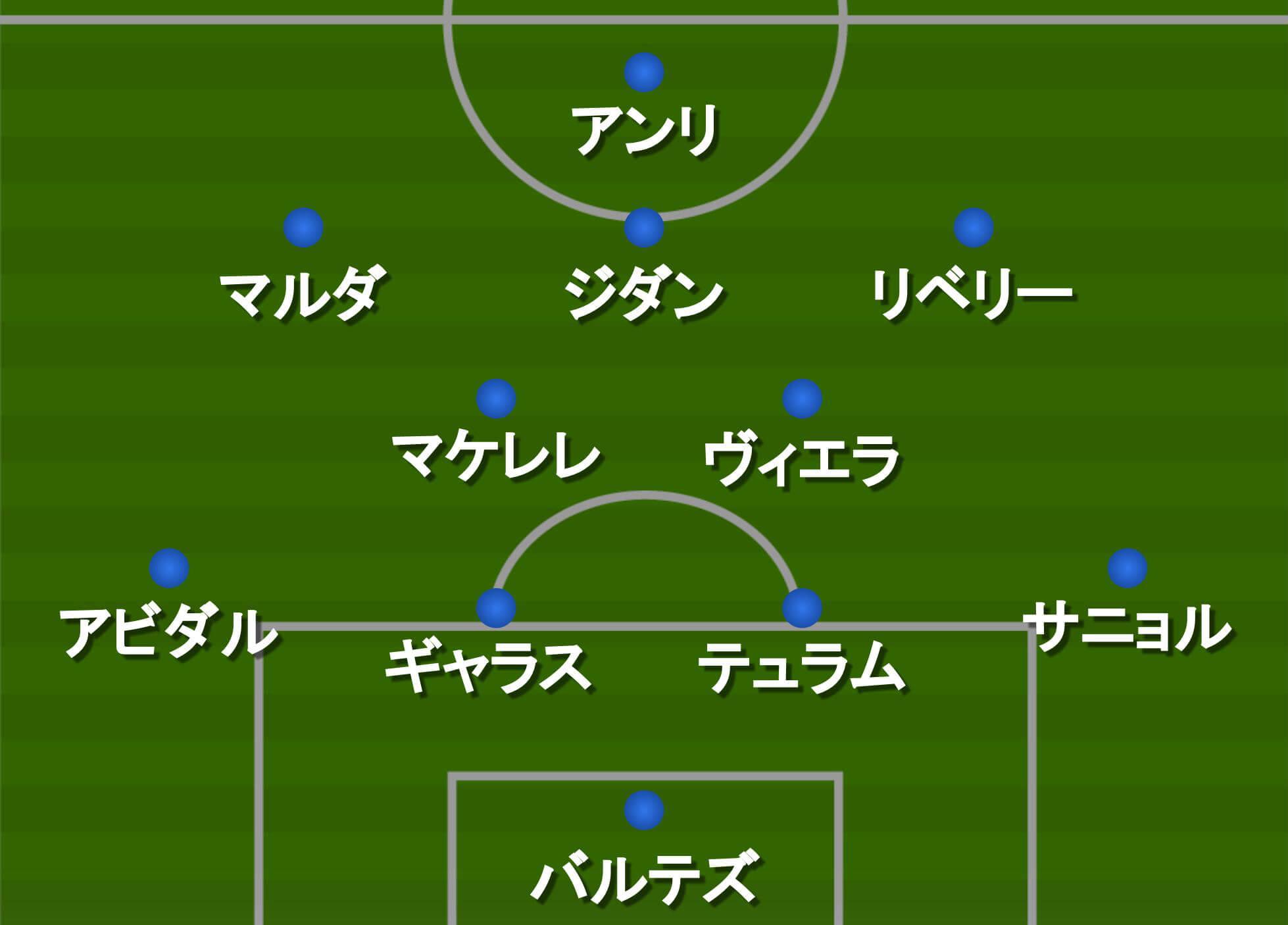 2006W杯フランス代表メインフォーメーション「4-2-3-1」