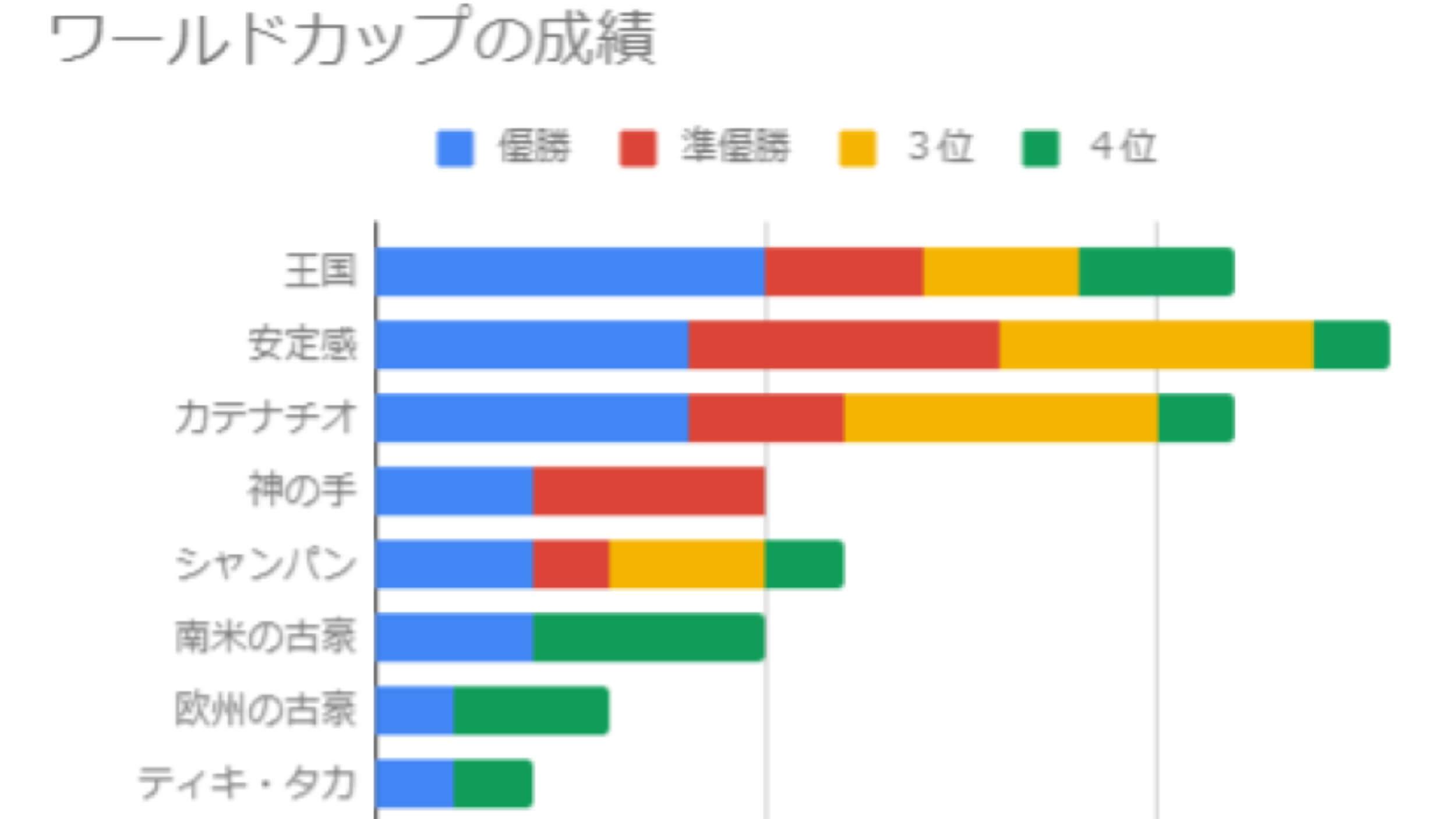 ワールドカップの成績を示した棒グラフ