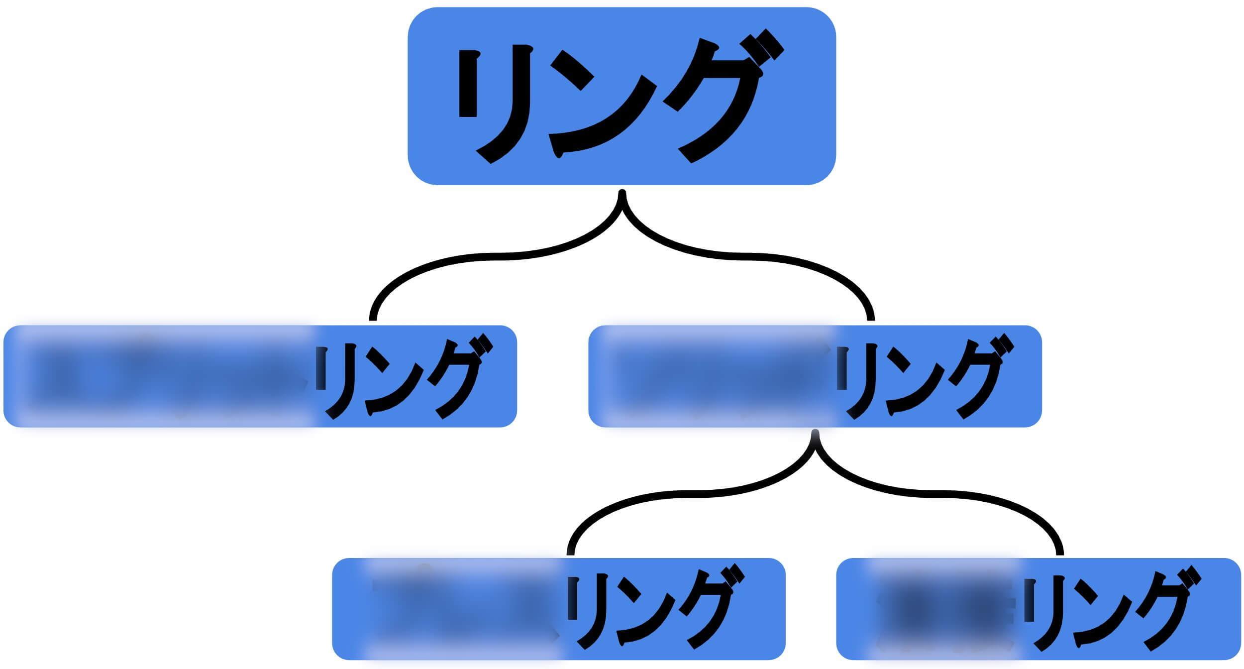 プレスリング・スプリットリング・ソリッドリング・溶接リング相関図ぼかしアリ