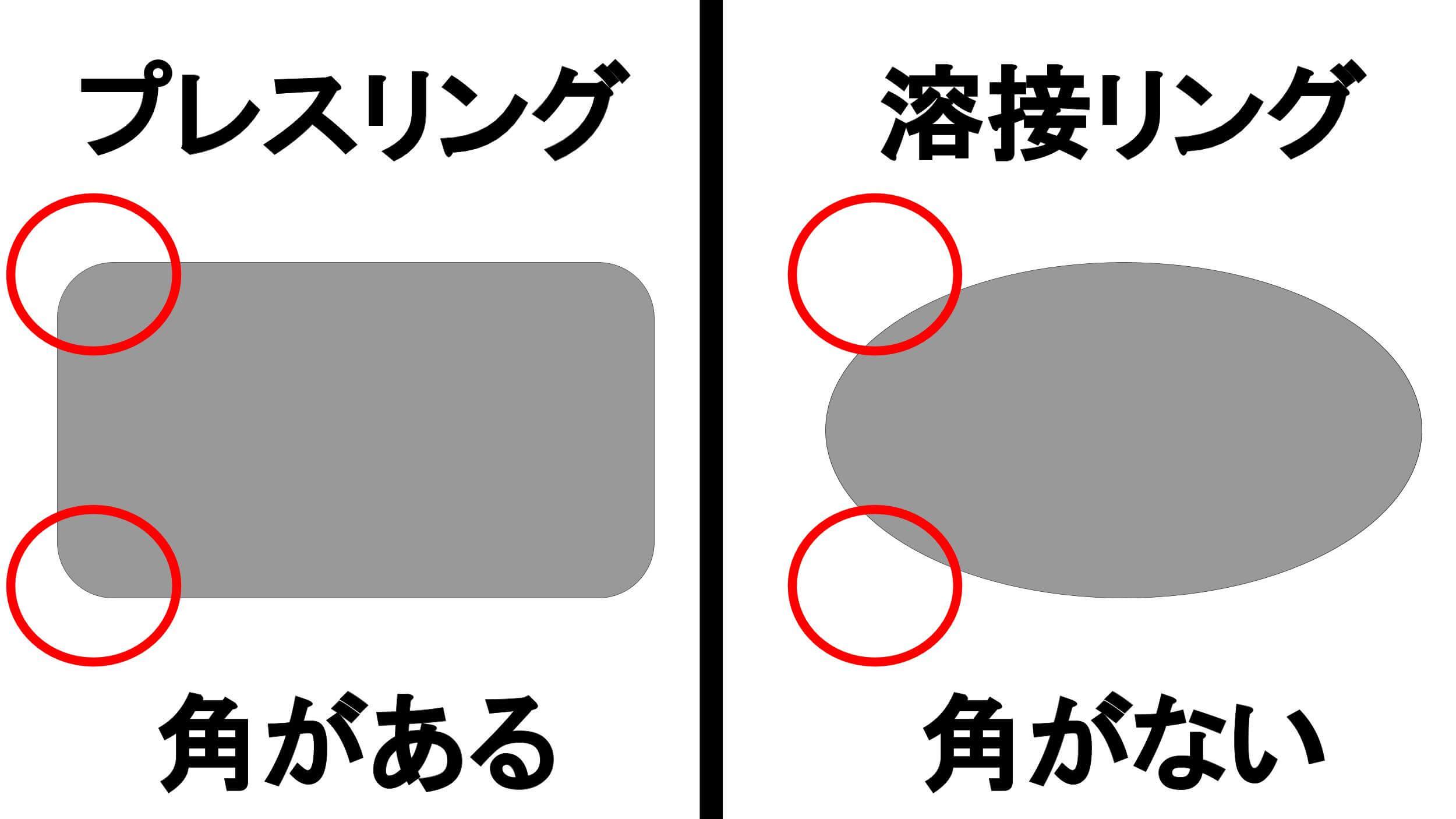 プレスリングと溶接リングの断面図