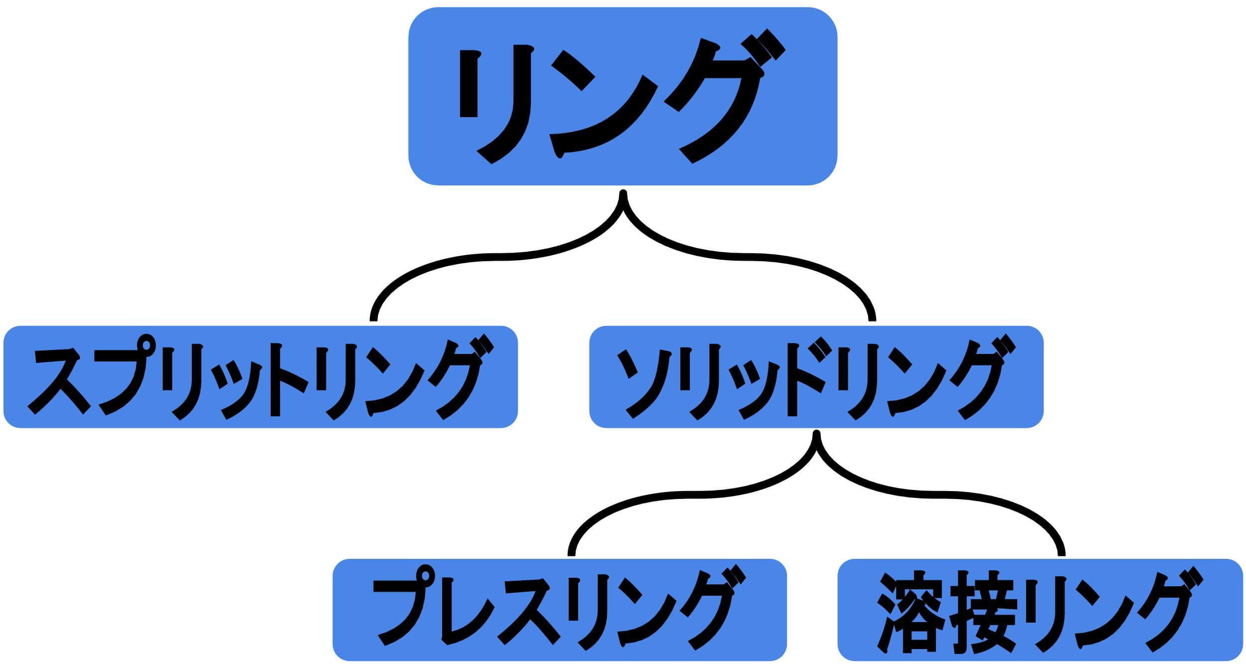 プレスリング・スプリットリング・ソリッドリング・溶接リングの相関図