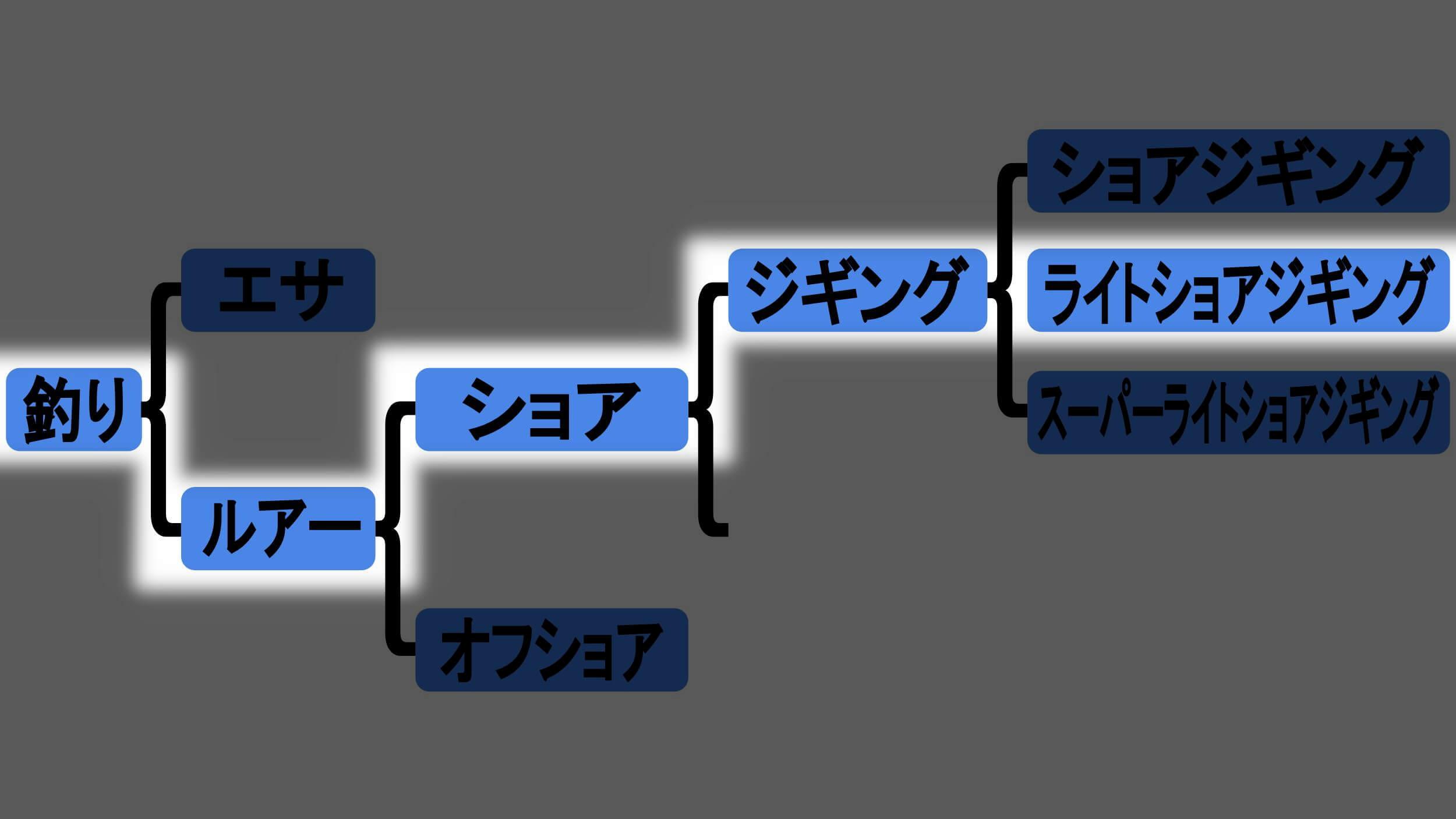 ライトショアジギングの図解da