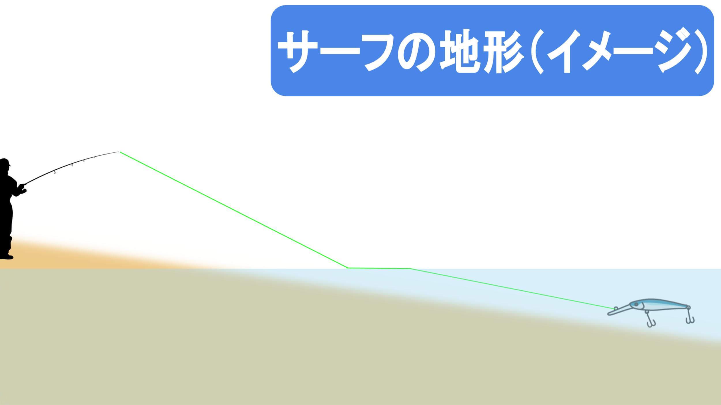 サーフの地形(イメージ)