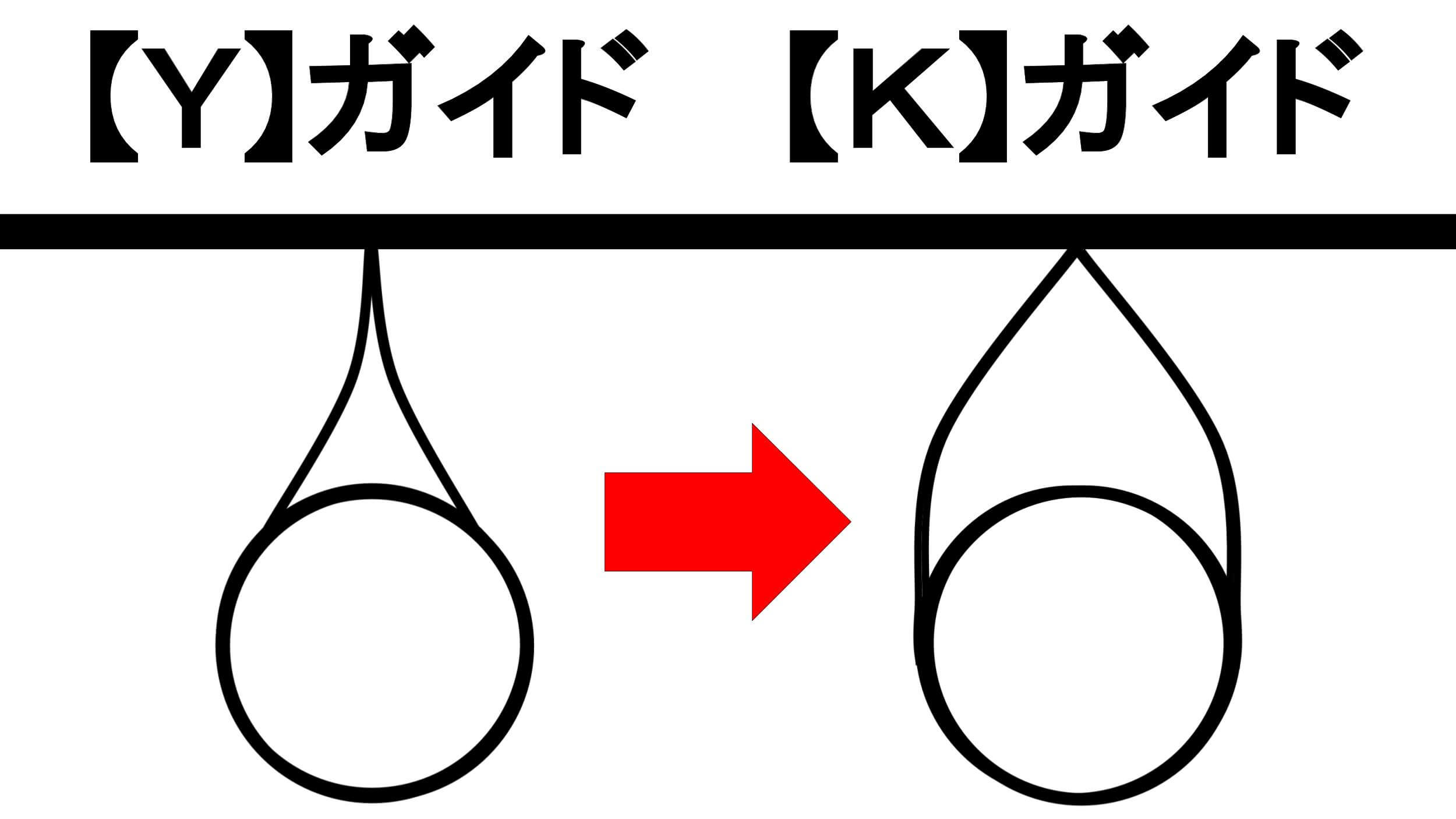 ガイドのブリッジの形状変更 【Y】ガイドと【K】ガイド