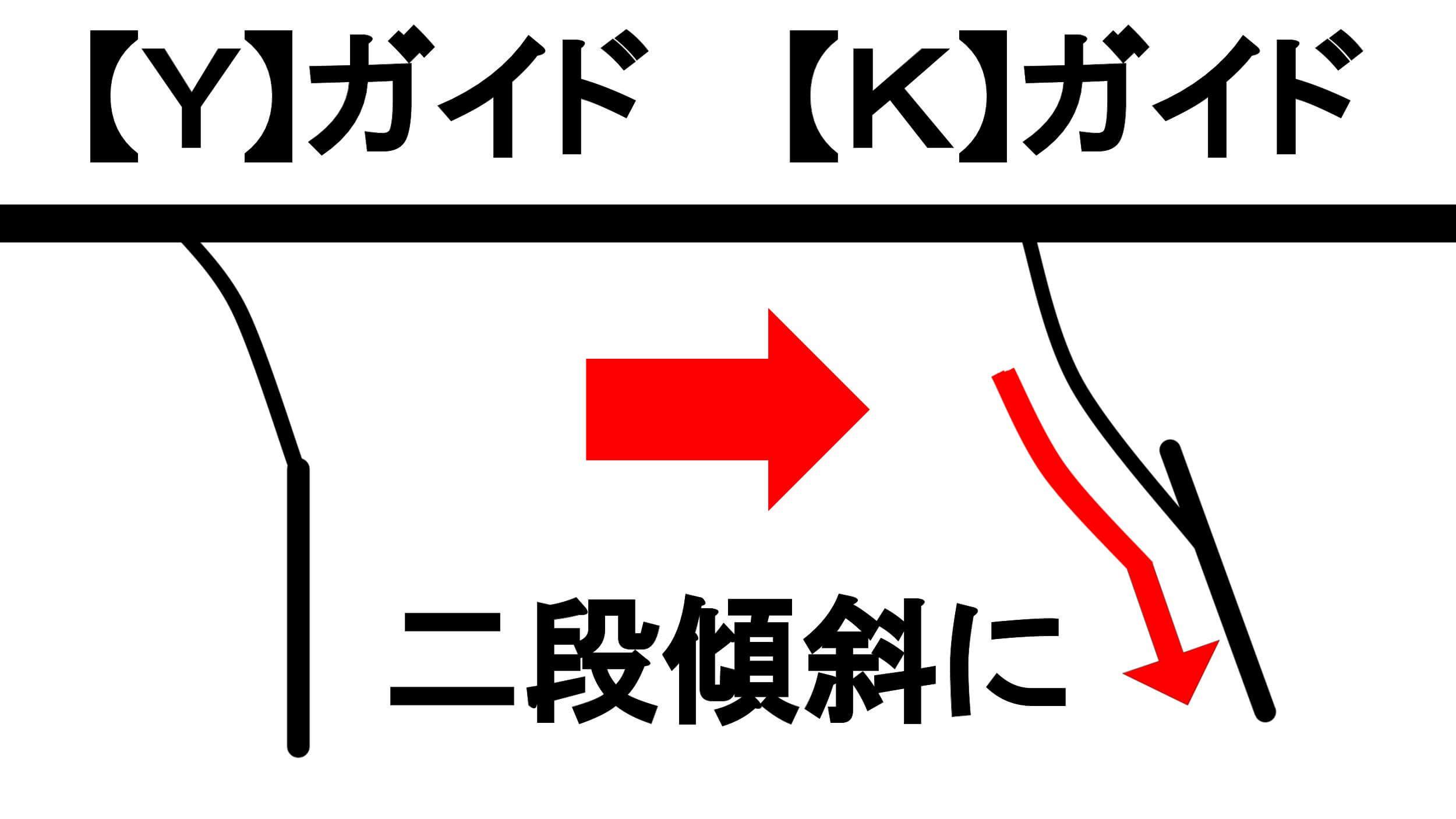 ガイドフレームの形状変更二段傾斜に 【Y】ガイドと【K】ガイド