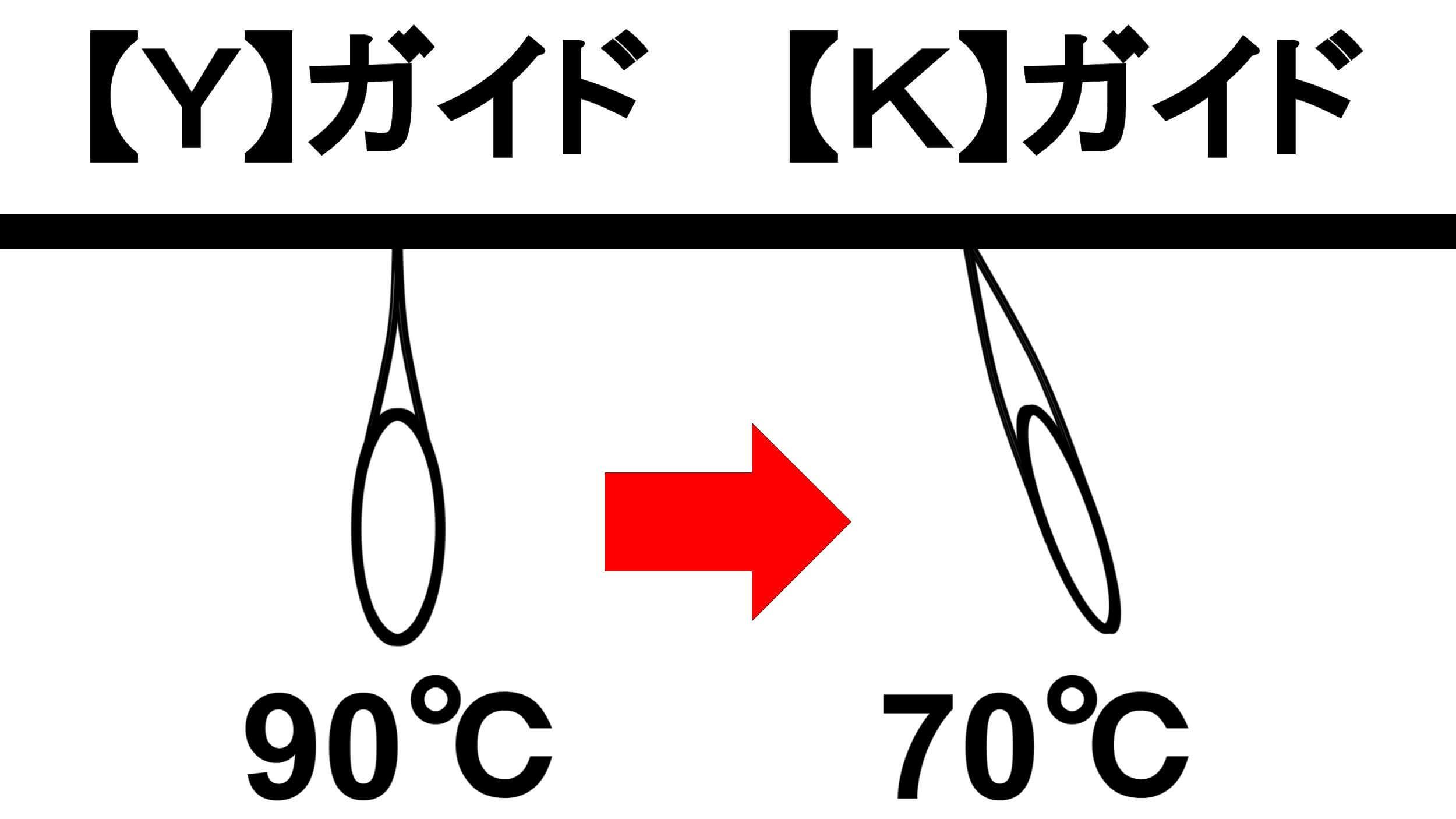 ガイド形状角度比較 【Y】と【K】